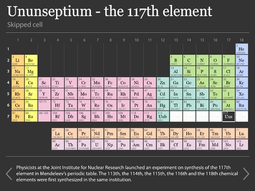 Ununseptium - the 117th element