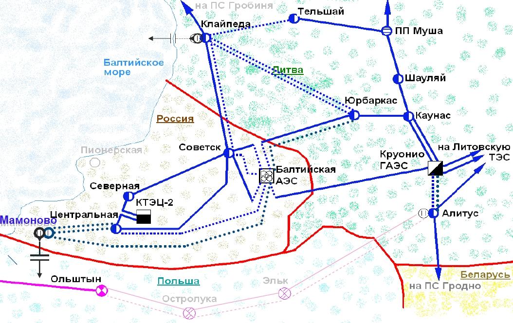 Схема основной сети