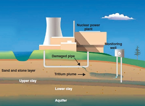 Groundwater age dating tritium