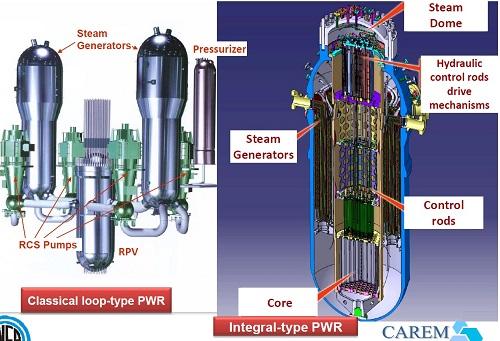 Малые реакторы: быстрые и